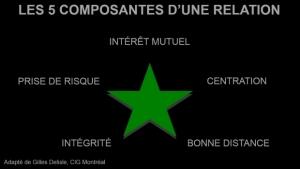 5-composantes-dune-relation